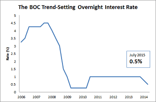 Bank Of Canada Interest Rate Trends
