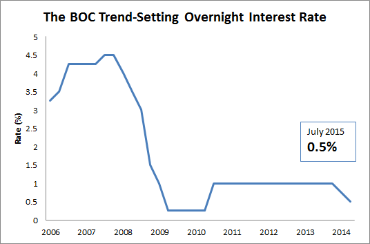 Bank Of Canada Interest Rate Trend Graph