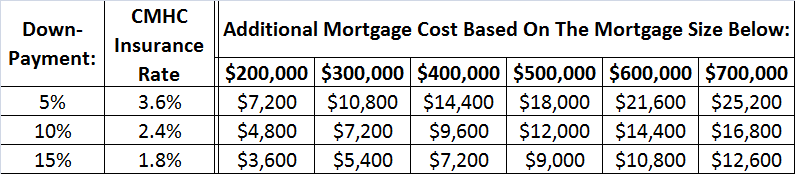 What Is CMHC - CMHC Mortgage Rules