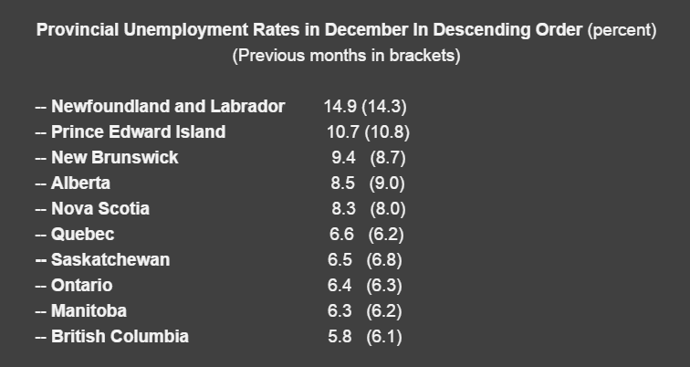 Provincial Unemployment Rates - January 2017