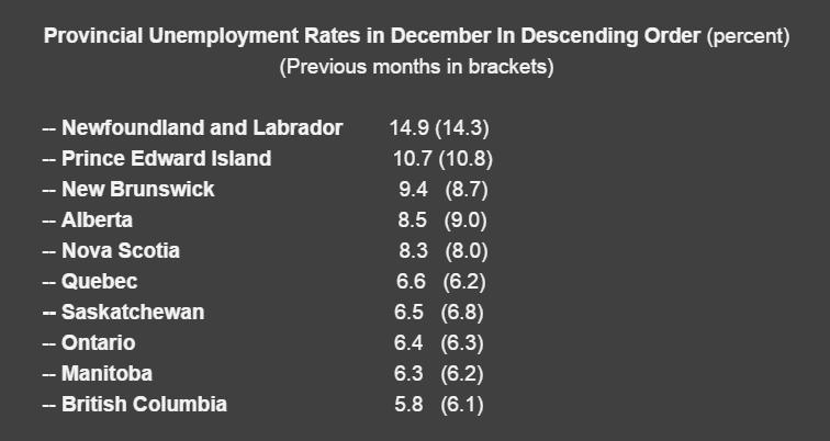 Provincial Unemployment Rates - January 2017